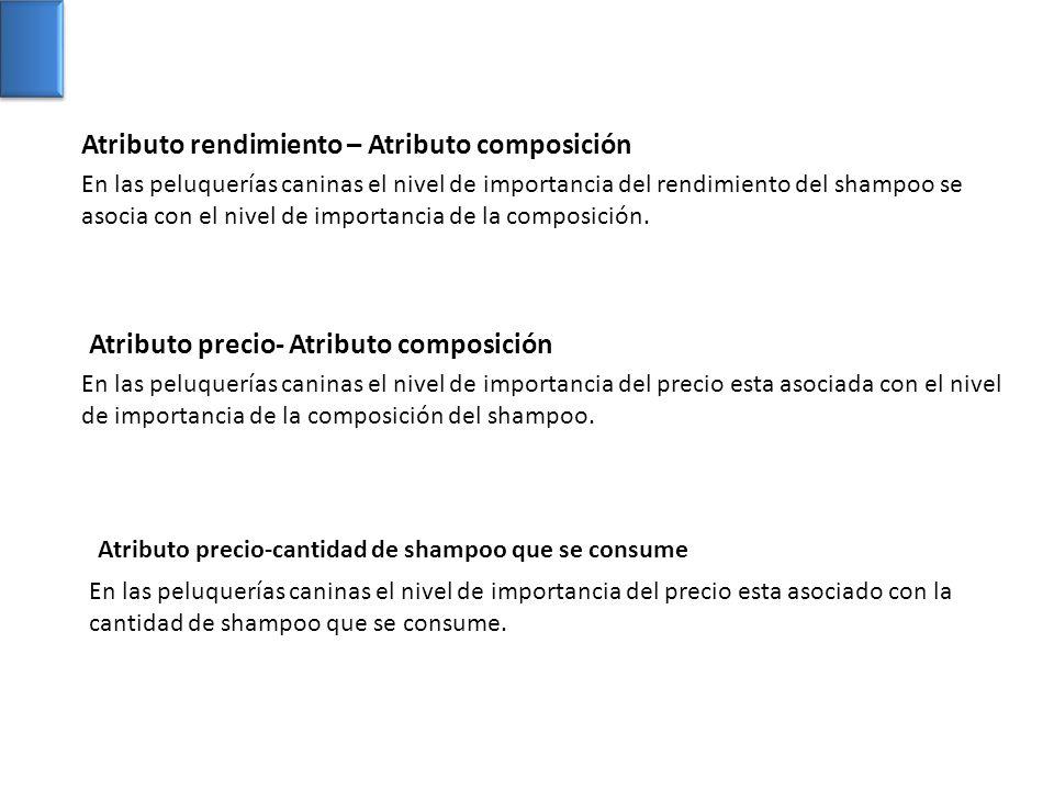 Atributo rendimiento – Atributo composición