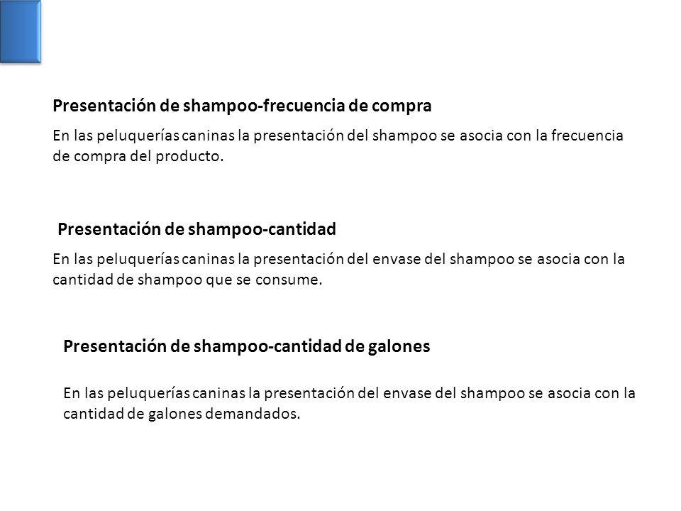 Presentación de shampoo-frecuencia de compra