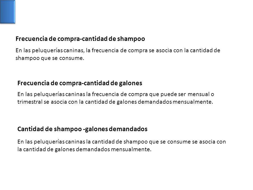 Frecuencia de compra-cantidad de shampoo