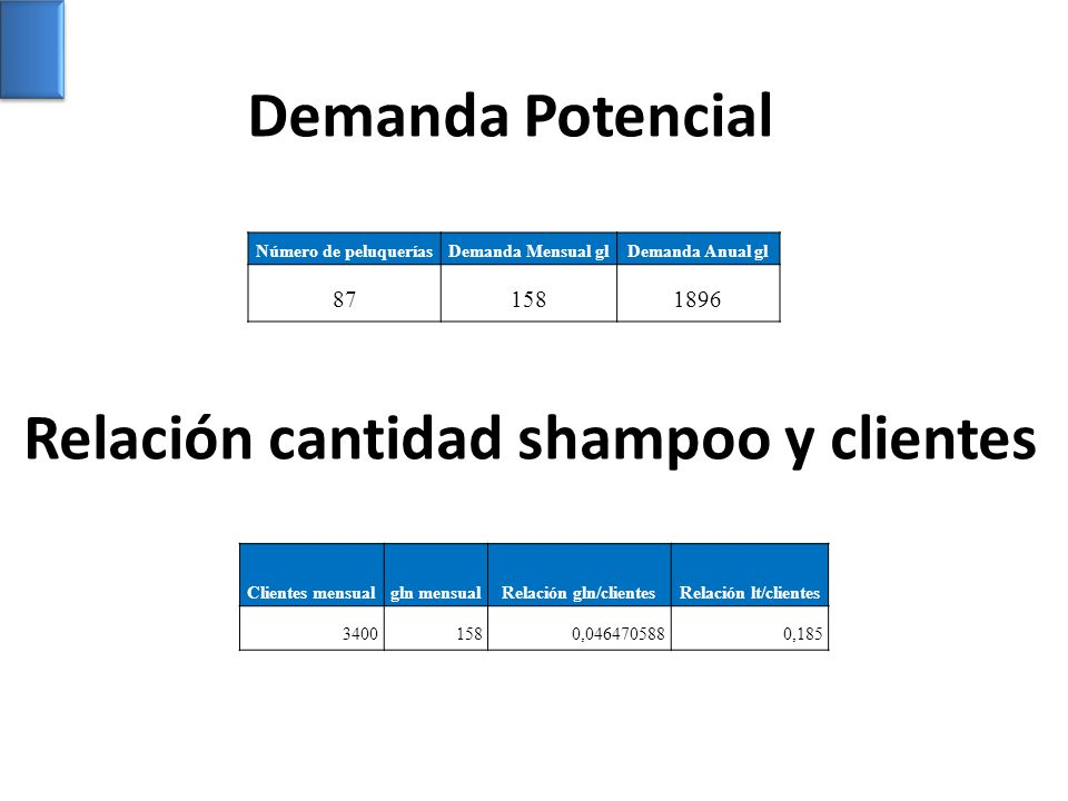 Relación gln/clientes
