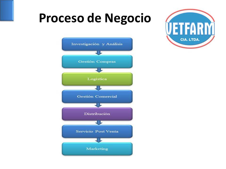 Proceso de Negocio