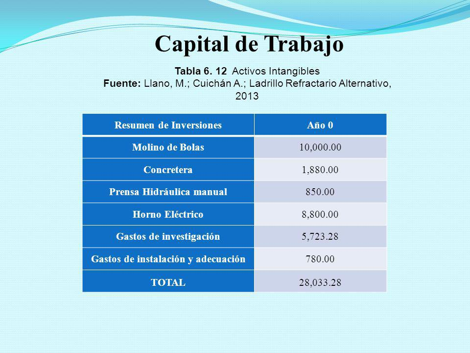 Capital de Trabajo Tabla 6. 12 Activos Intangibles