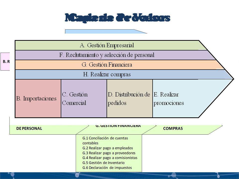 Mapa de Procesos Cadena de Valor