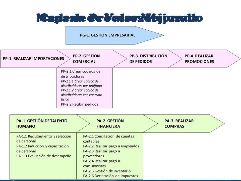 Mapa de Procesos Mejorado Cadena de Valor Mejorada