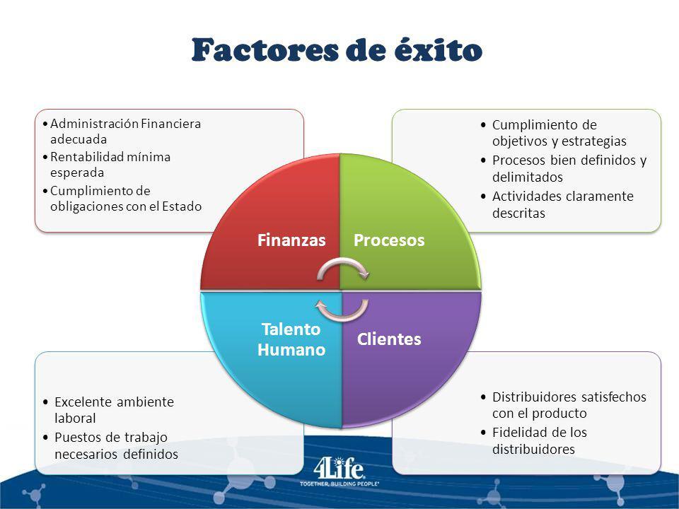 Factores de éxito Finanzas Procesos Clientes Talento Humano