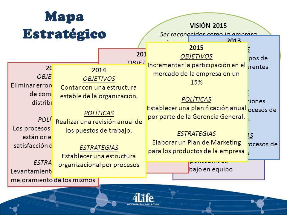 Mapa Estratégico VISIÓN 2015