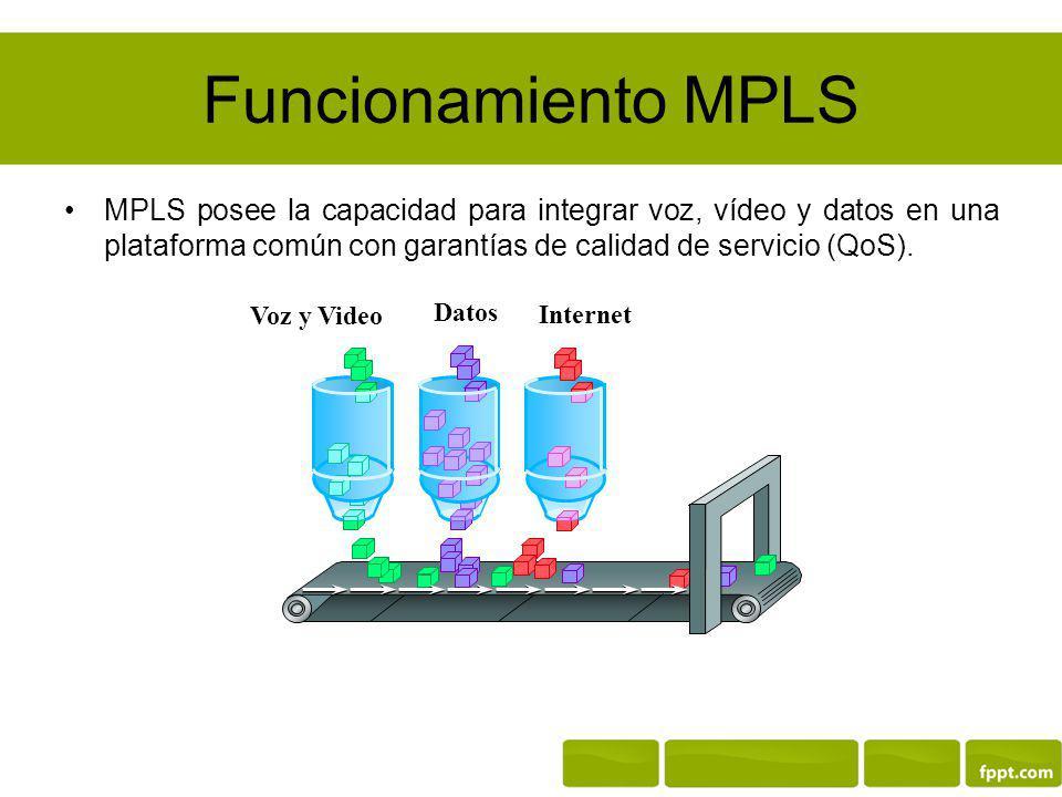 Funcionamiento MPLS MPLS posee la capacidad para integrar voz, vídeo y datos en una plataforma común con garantías de calidad de servicio (QoS).