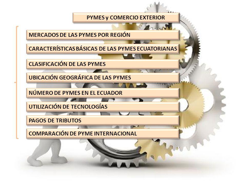 PYMES y COMERCIO EXTERIOR