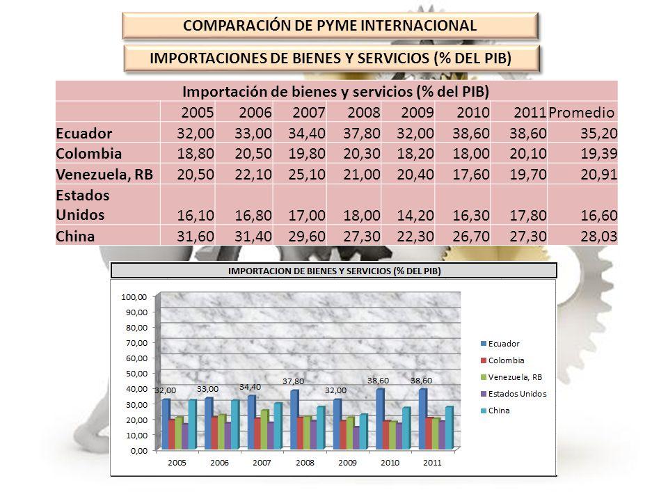COMPARACIÓN DE PYME INTERNACIONAL