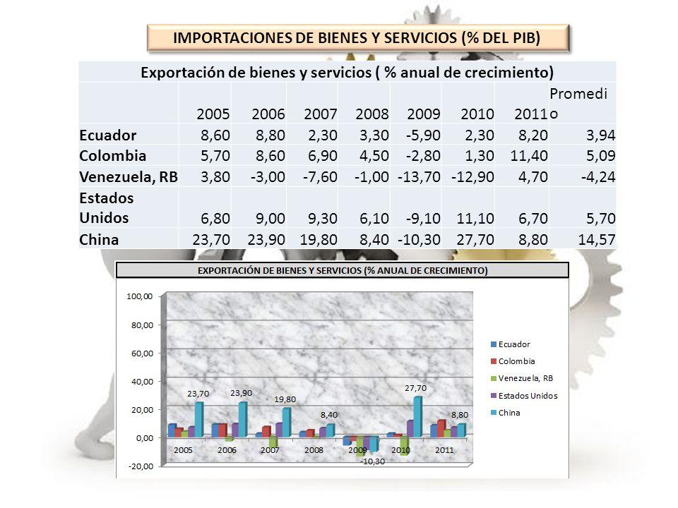 IMPORTACIONES DE BIENES Y SERVICIOS (% DEL PIB)