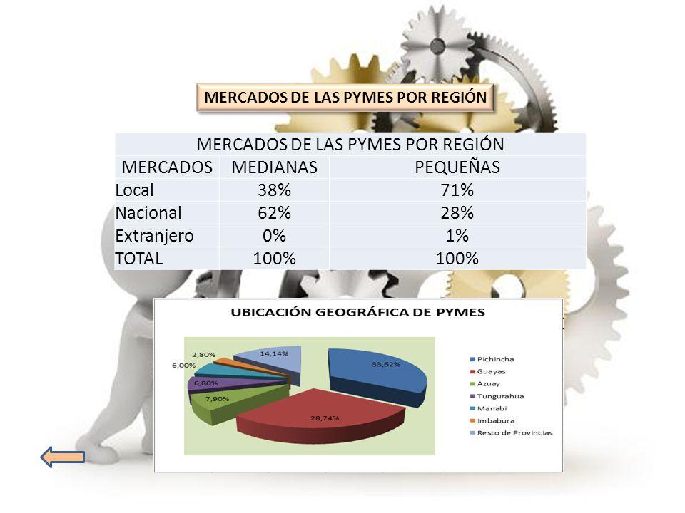 MERCADOS DE LAS PYMES POR REGIÓN