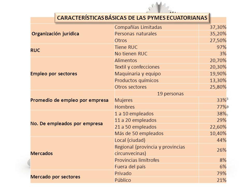 CARACTERISTICAS BÁSICAS DE LAS PYMES ECUATORIANAS