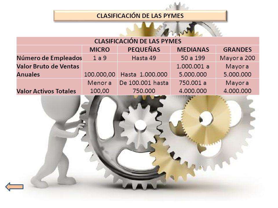 CLASIFICACIÓN DE LAS PYMES CLASIFICACIÓN DE LAS PYMES