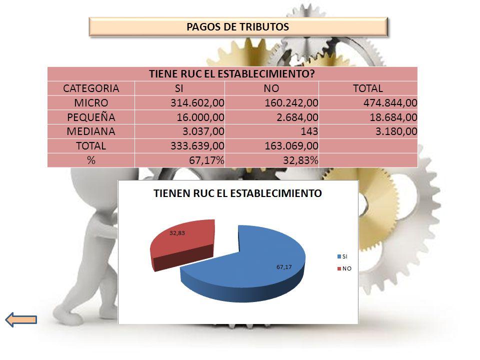 TIENE RUC EL ESTABLECIMIENTO