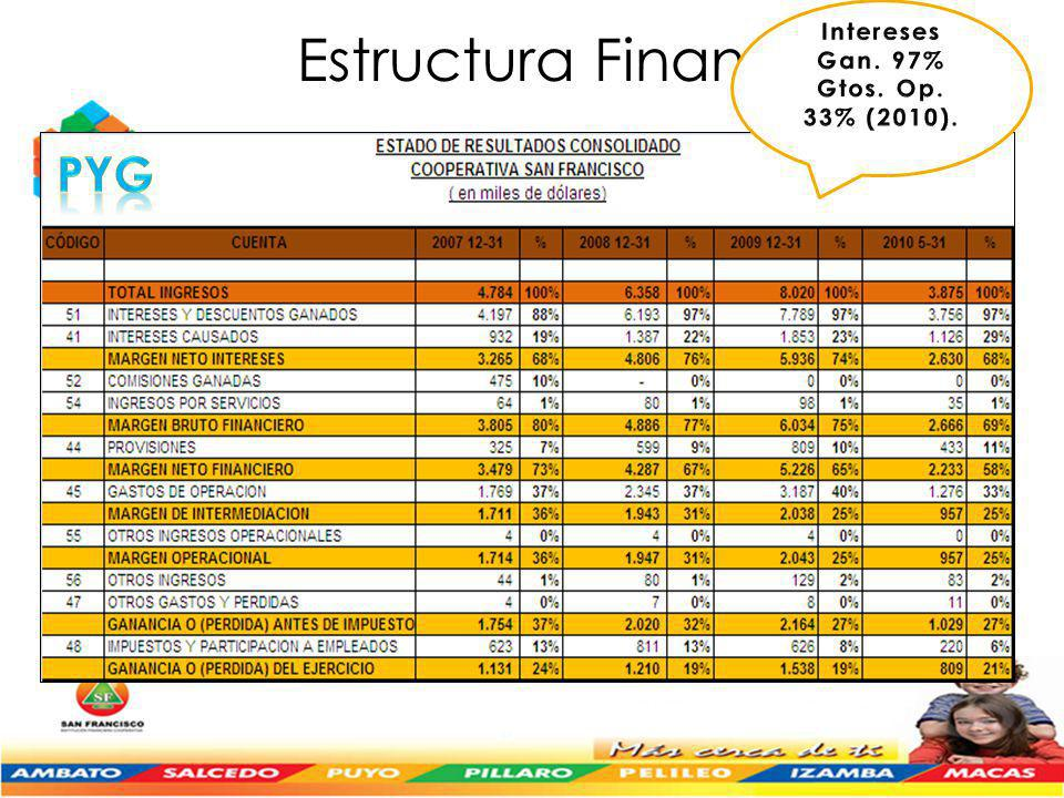 Estructura Financiera