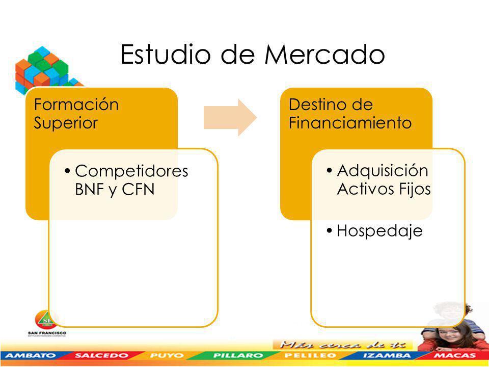 Estudio de Mercado Formación Superior Competidores BNF y CFN