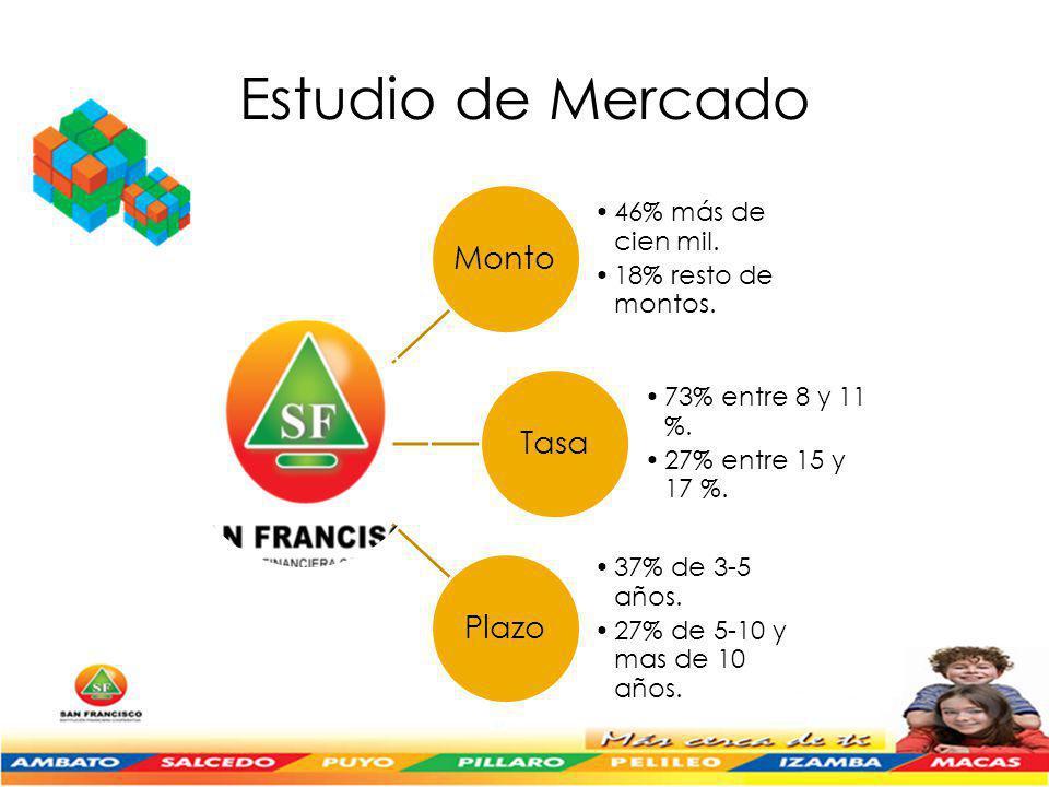 Estudio de Mercado Monto Tasa Plazo 46% más de cien mil.
