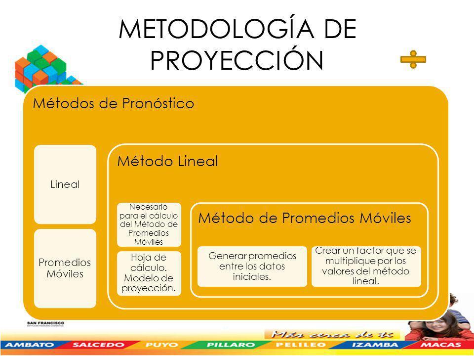 METODOLOGÍA DE PROYECCIÓN