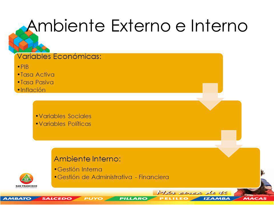 Ambiente Externo e Interno