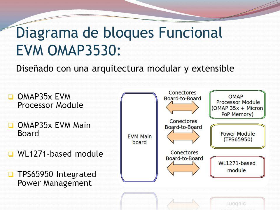 Diagrama de bloques Funcional EVM OMAP3530: