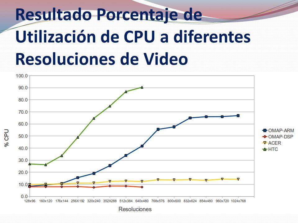 Resultado Porcentaje de Utilización de CPU a diferentes Resoluciones de Video