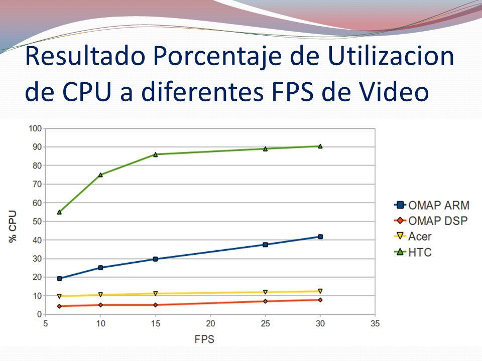 Resultado Porcentaje de Utilizacion de CPU a diferentes FPS de Video