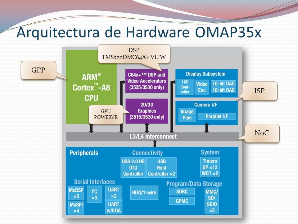 Arquitectura de Hardware OMAP35x