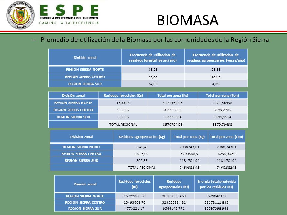 BIOMASA Promedio de utilización de la Biomasa por las comunidades de la Región Sierra. División zonal.