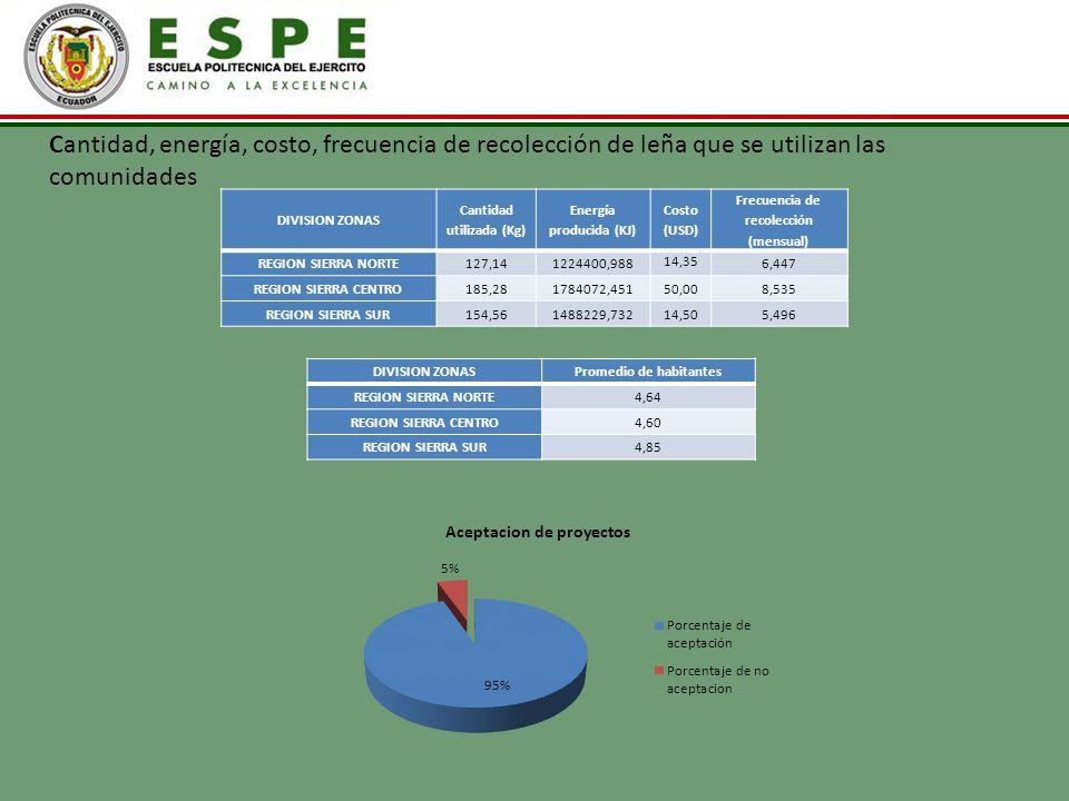 Cantidad, energía, costo, frecuencia de recolección de leña que se utilizan las comunidades
