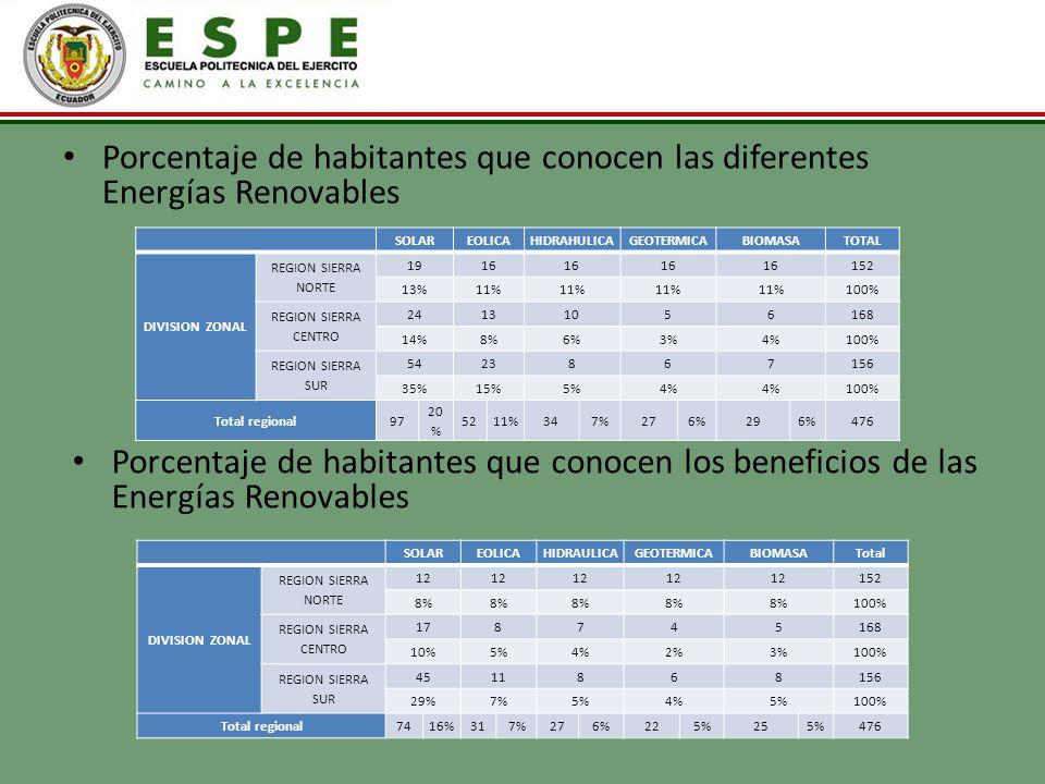 Porcentaje de habitantes que conocen las diferentes Energías Renovables