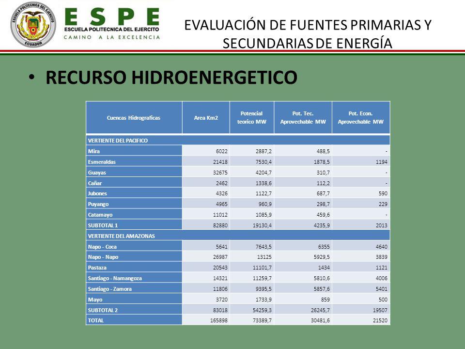 EVALUACIÓN DE FUENTES PRIMARIAS Y SECUNDARIAS DE ENERGÍA