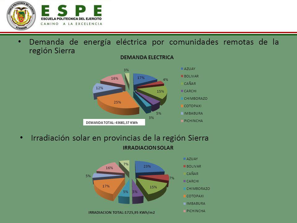 Demanda de energía eléctrica por comunidades remotas de la región Sierra