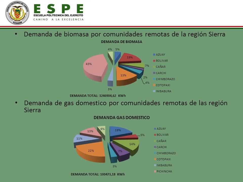 Demanda de biomasa por comunidades remotas de la región Sierra