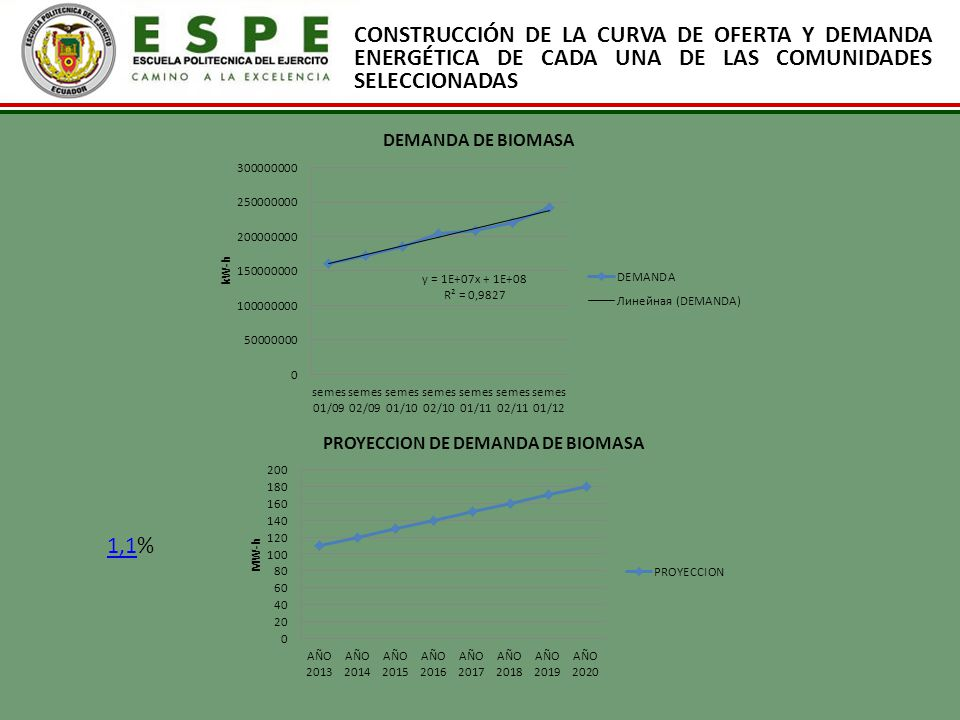 CONSTRUCCIÓN DE LA CURVA DE OFERTA Y DEMANDA ENERGÉTICA DE CADA UNA DE LAS COMUNIDADES SELECCIONADAS