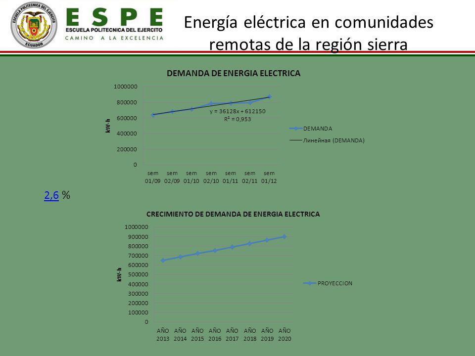 Energía eléctrica en comunidades remotas de la región sierra