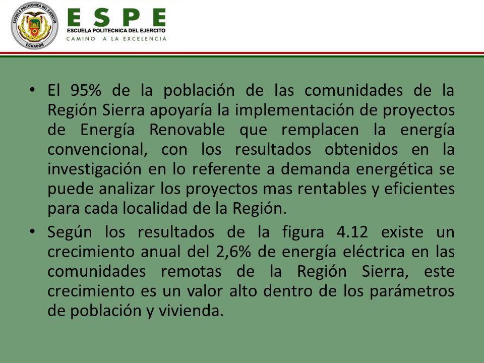 El 95% de la población de las comunidades de la Región Sierra apoyaría la implementación de proyectos de Energía Renovable que remplacen la energía convencional, con los resultados obtenidos en la investigación en lo referente a demanda energética se puede analizar los proyectos mas rentables y eficientes para cada localidad de la Región.