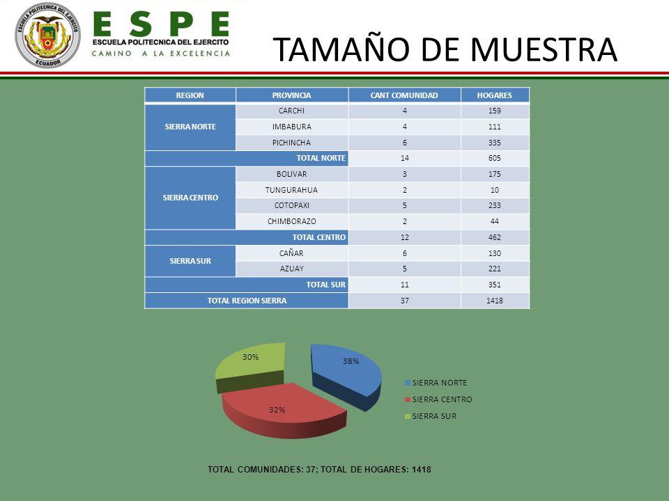 TAMAÑO DE MUESTRA REGION PROVINCIA CANT COMUNIDAD HOGARES SIERRA NORTE