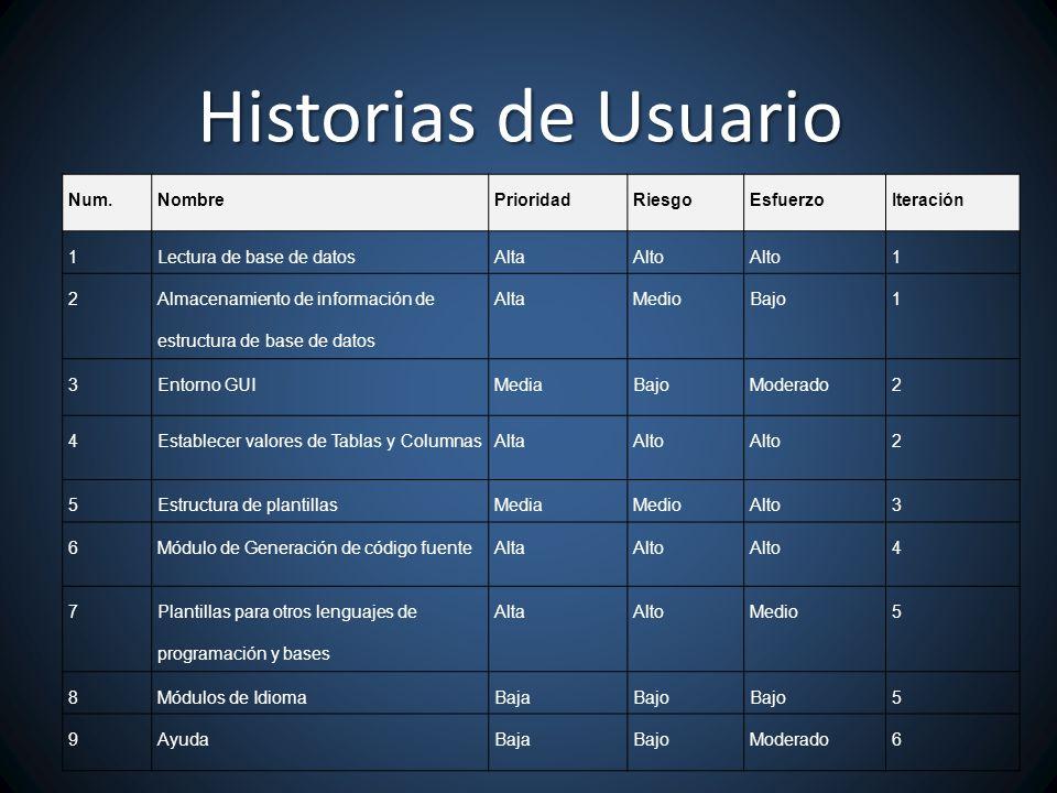 Historias de Usuario Num. Nombre Prioridad Riesgo Esfuerzo Iteración 1