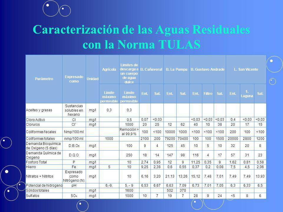 Caracterización de las Aguas Residuales con la Norma TULAS