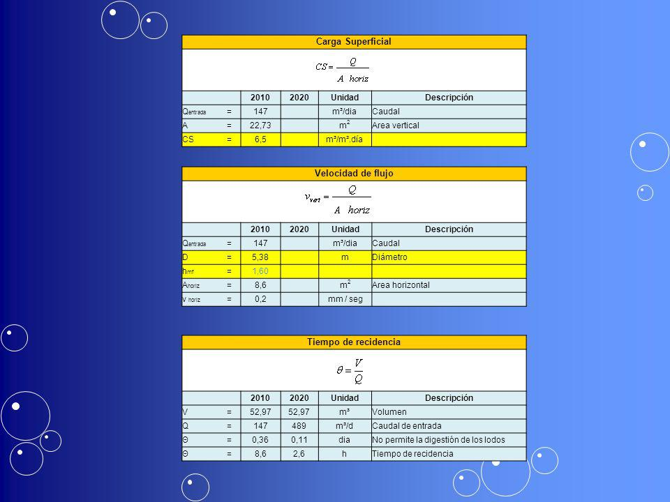 Carga Superficial Velocidad de flujo Tiempo de recidencia 2010 2020