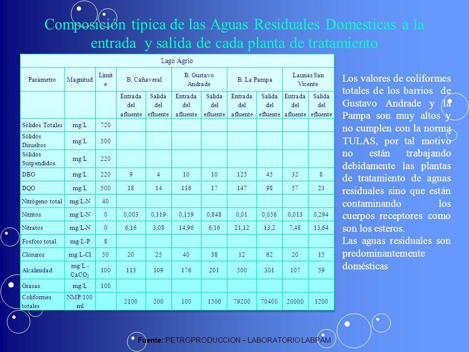 Fuente: PETROPRODUCCION – LABORATORIO LABPAM