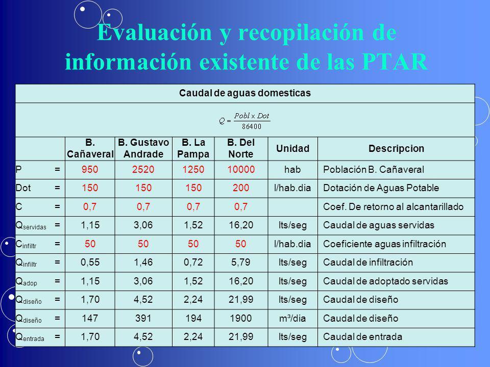 Evaluación y recopilación de información existente de las PTAR