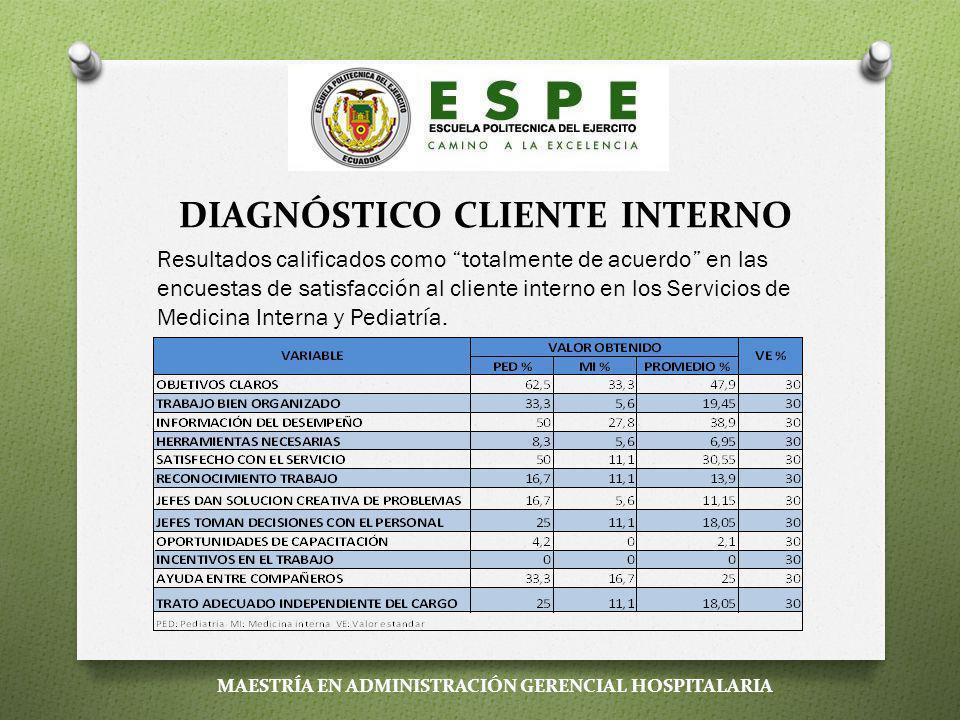 DIAGNÓSTICO CLIENTE INTERNO