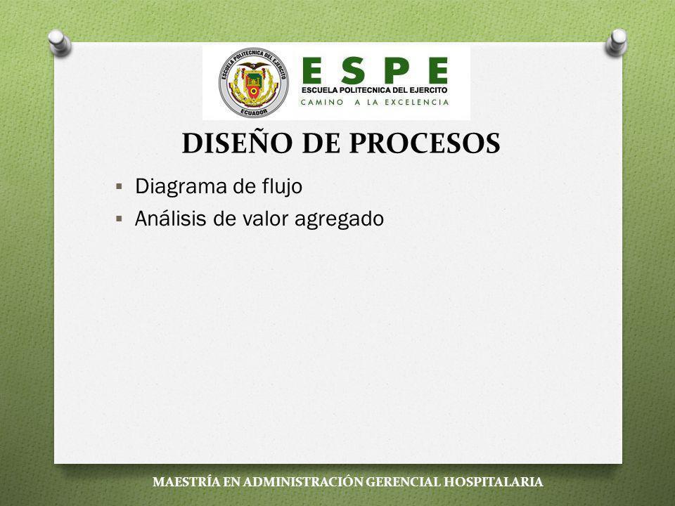 DISEÑO DE PROCESOS Diagrama de flujo Análisis de valor agregado