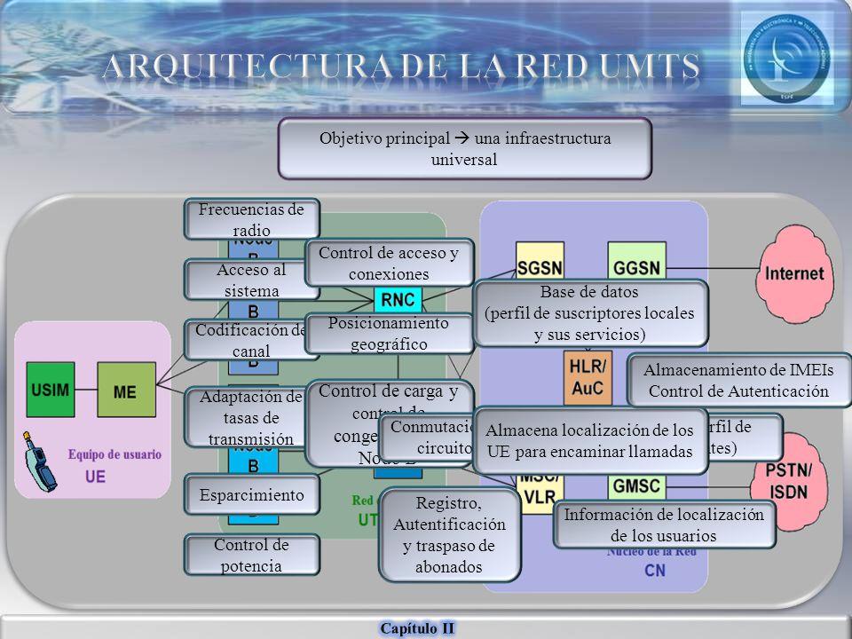 ARQUITECTURA DE LA RED UMTS
