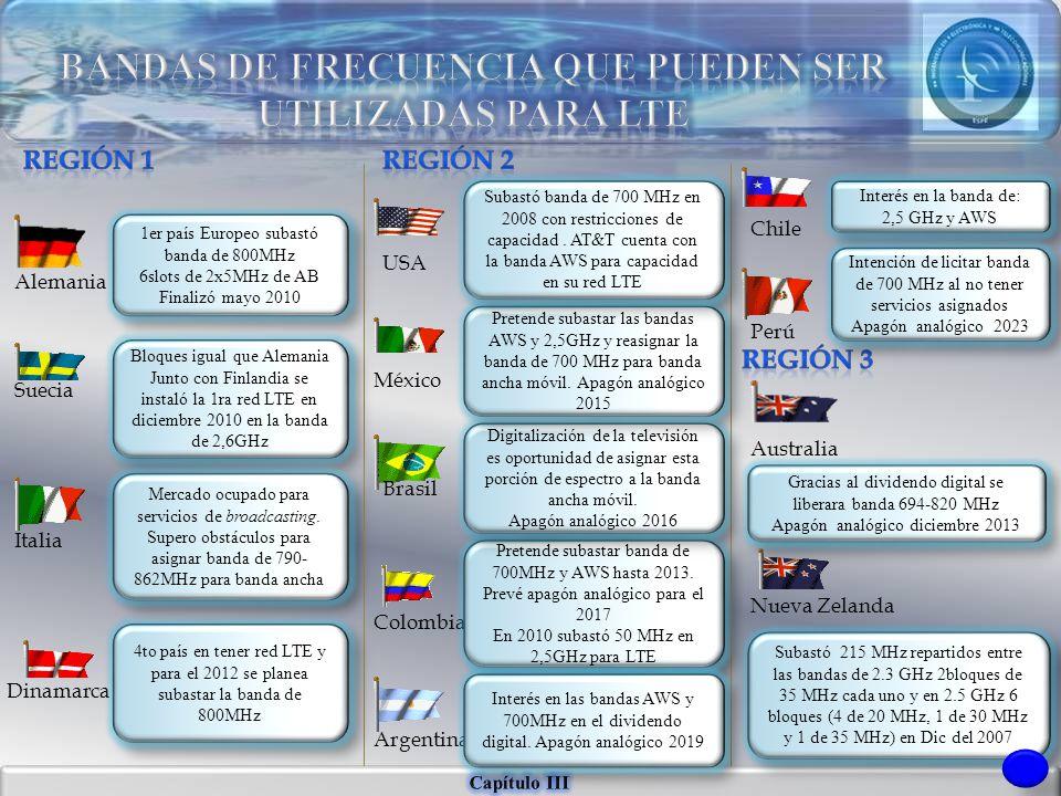 BANDAS DE FRECUENCIA QUE PUEDEN SER UTILIZADAS PARA LTE