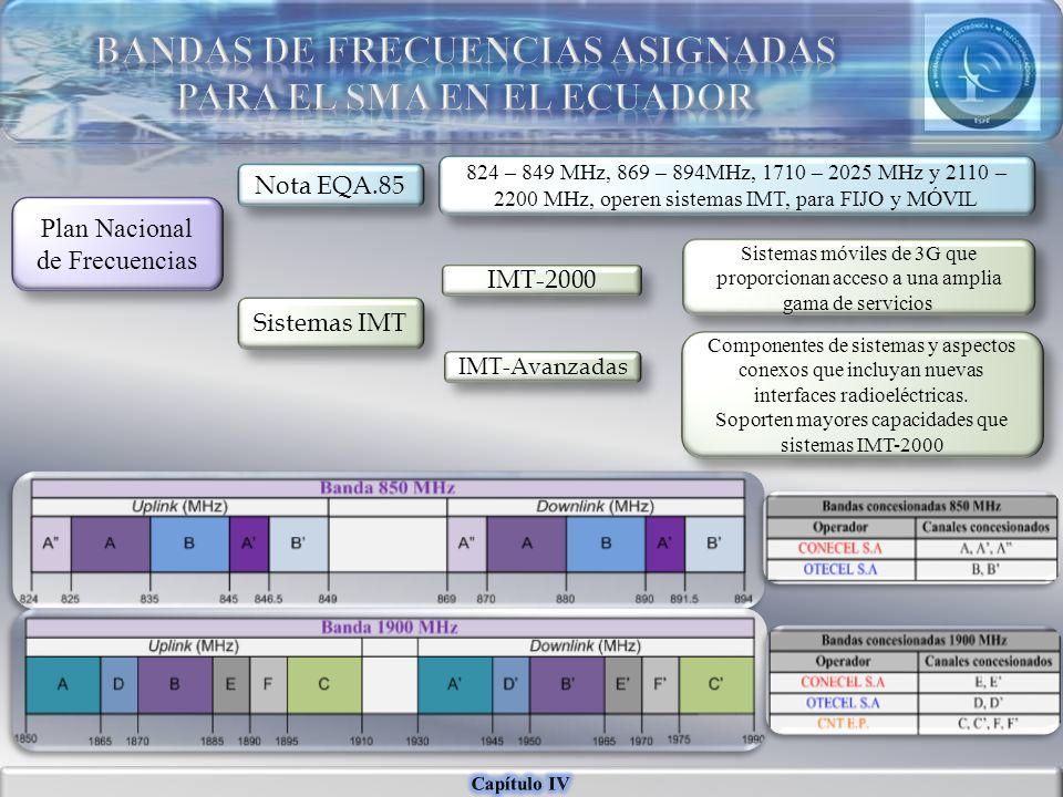 BANDAS DE FRECUENCIAS ASIGNADAS PARA EL SMA EN EL ECUADOR