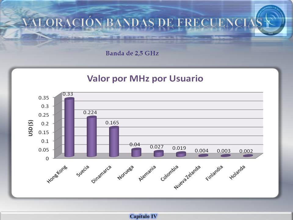 VALORACIÓN BANDAS DE FRECUENCIAS