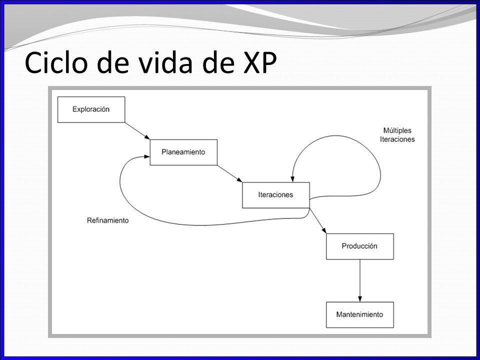 Ciclo de vida de XP