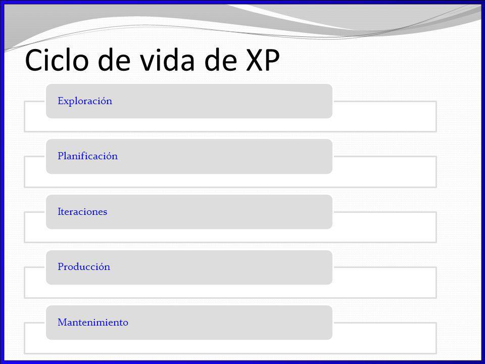 Ciclo de vida de XP Exploración Planificación Iteraciones Producción